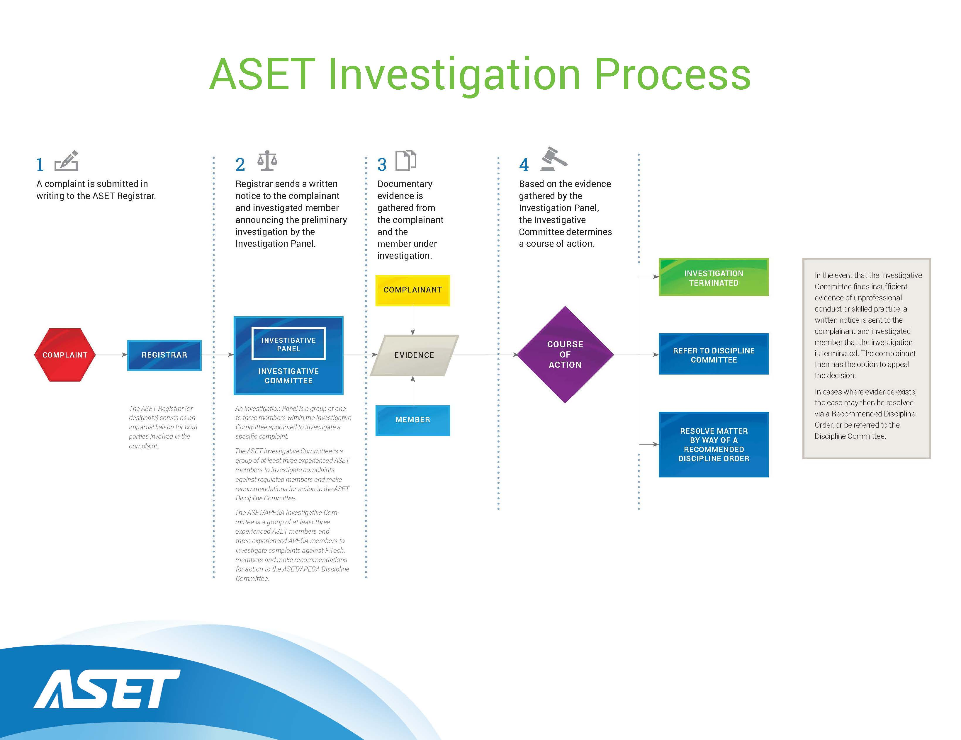 investigation process If you decide to use the dfeh investigation process,  a voluntary resolution can be negotiated at any time during the complaint process.